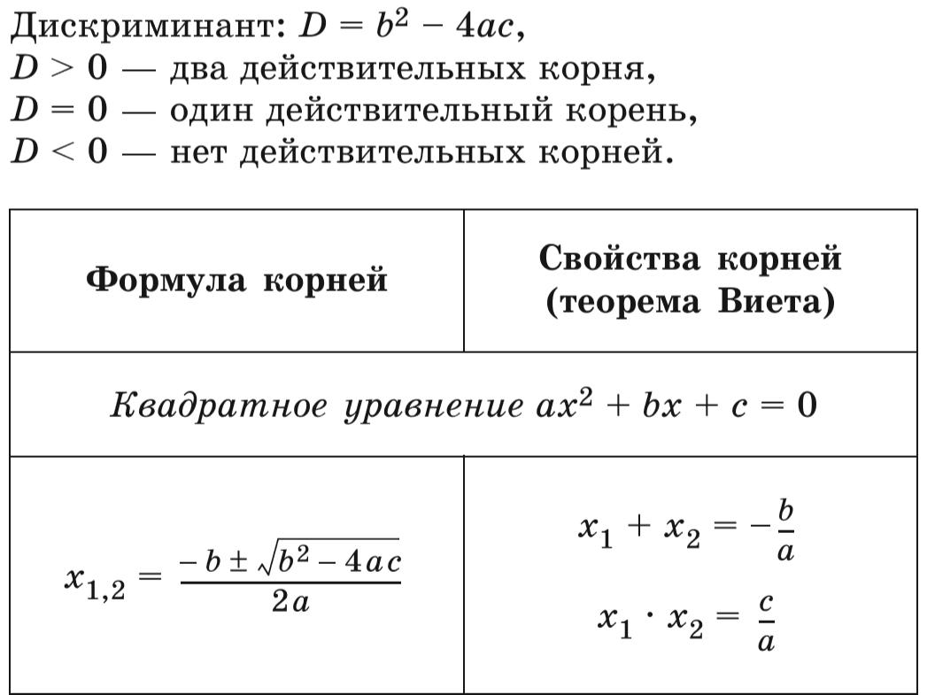 Решение квадратного уравнения формулы