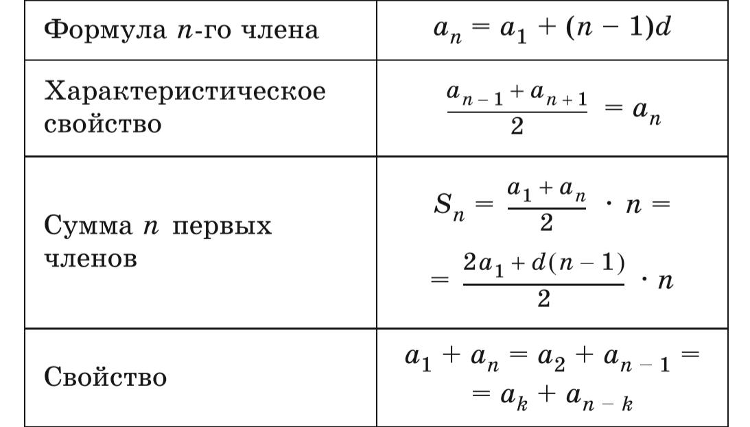 Арифметическая прогрессия - формула