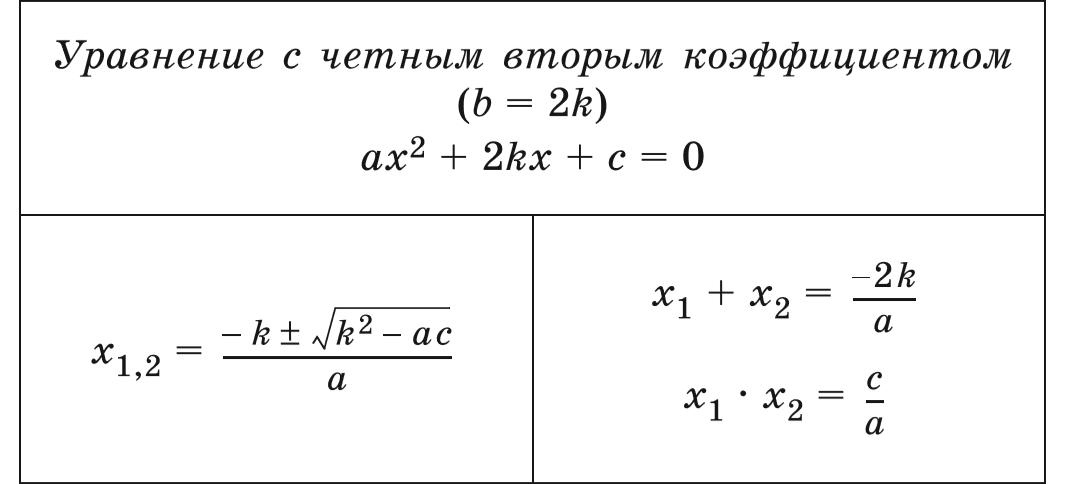 Квадратное уравнение с четным вторым коэффициентом