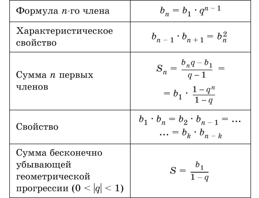 Геометрическая прогрессия - формула